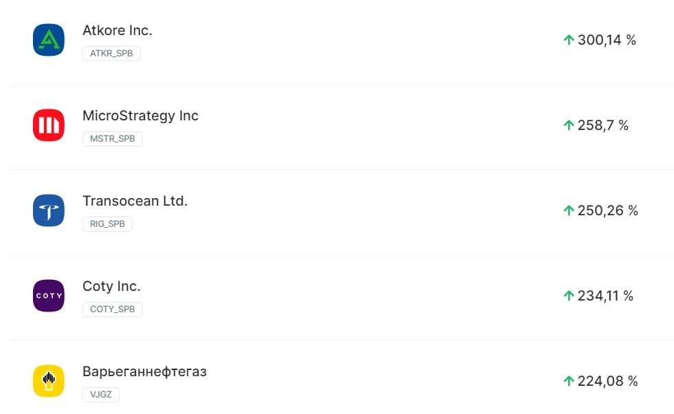 Вот список акций в «Открытие Брокер». Я отфильтровал их по доходности за последние полгода. Некоторые подорожали на 200–300%