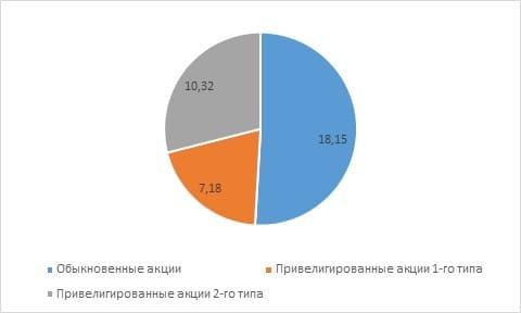 Рис. 3. Распределение дивидендов за 2020 год по акциям ПАО «ВТБ» (млрд руб.). Источник: сайт банка