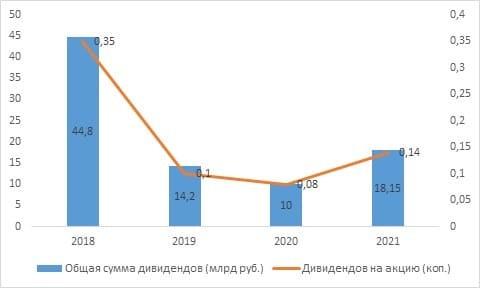 Рис. 2. Динамика дивидендов по обыкновенным акциям ПАО «ВТБ». Источник: сайт банка