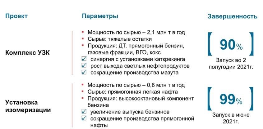 Рис. 3. Точечные проекты на НПЗ в РФ. Источник: презентация компании