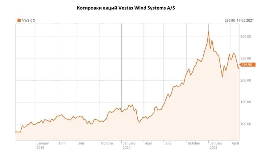 Рис. 4. Котировки акций Vestas Wind Systems A/S. Источник: данные Reuters.com