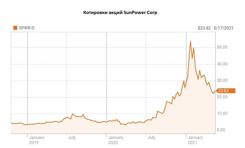 Рис. 7. Котировки акций SunPower Corp. Источник: данные Reuters.com