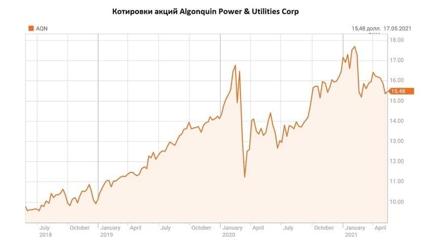 Рис. 2. Котировки акций Algonquin Power & Utilities Corp. Источник: данные Reuters.com