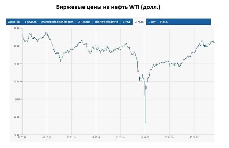 Рис. 3. Цена на нефть WTI. Источник: данные finanz.ru