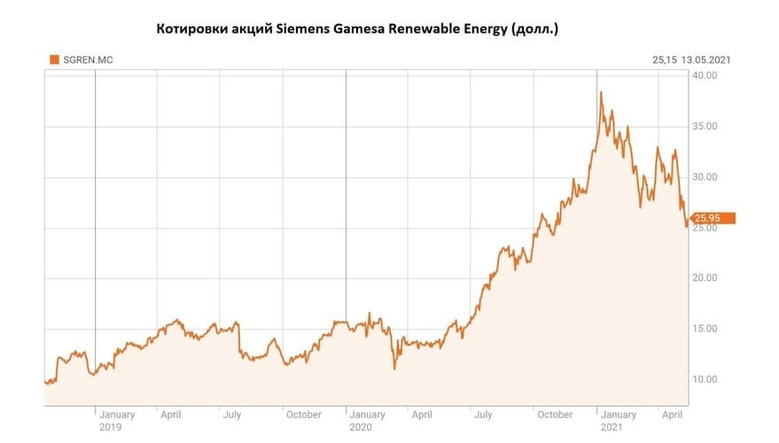 Рис. 5. Котировки акций Siemens Gamesa Renewable Energy SA. Источник: данные Reuters.com
