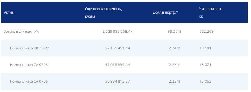 Рис. 2. Перечень слитков фонда VTBG