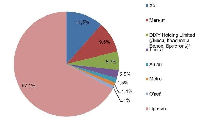 Рис. 4. Источник: презентация для инвесторов ПАО «Магнит»