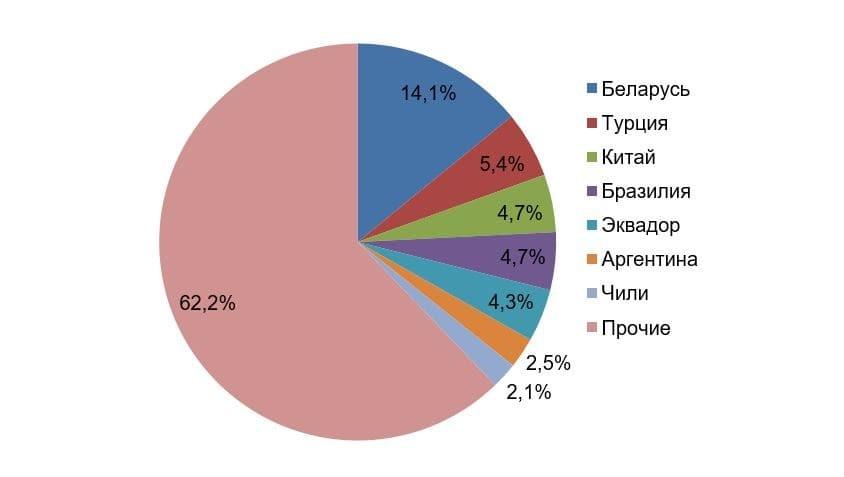 Рис.4. Источник: данные Росстата