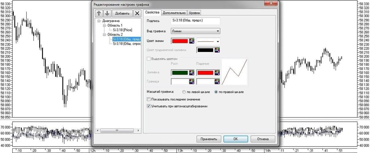 Рис. 7. Объединение спроса и предложения и оформление линейного графика в терминале QUIK 7