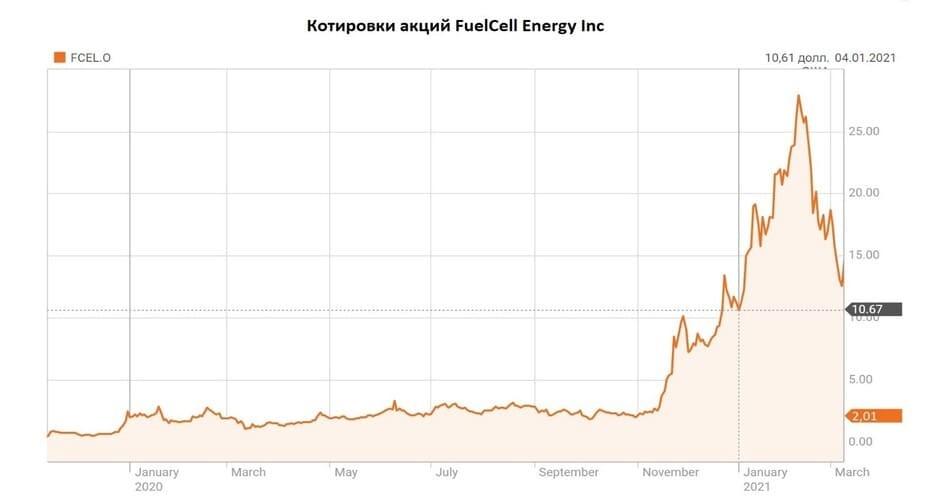 Рис.3. Котировки акций FuelCell Energy. Источник: данные Reuters.com