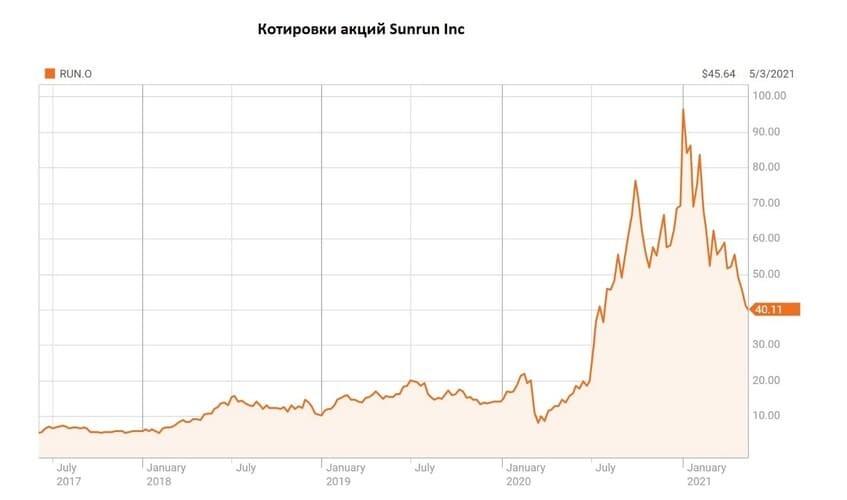 Рис. 2. Котировки акций Sunrun Inc. Источник: данные Reuters.com
