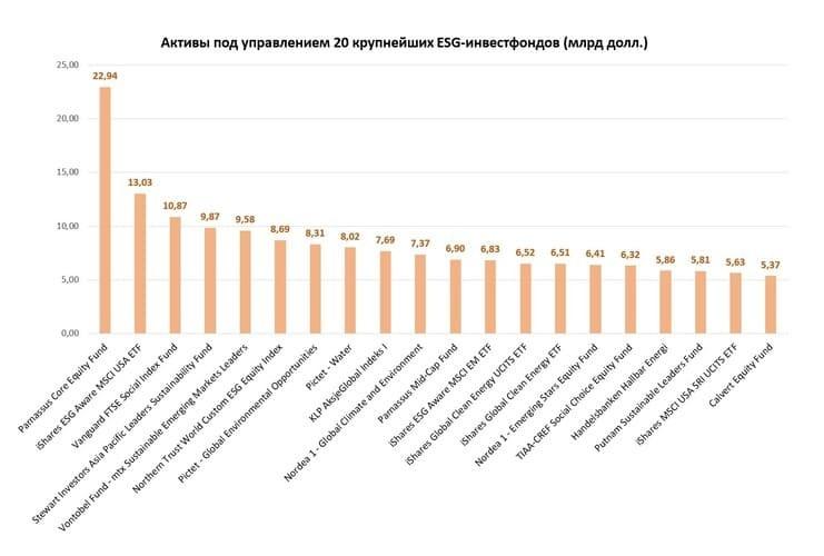 Рис. 4. 20 крупнейших ESG-фондов по объёму находящихся под управлением активов. Источник: данные www.msci.com