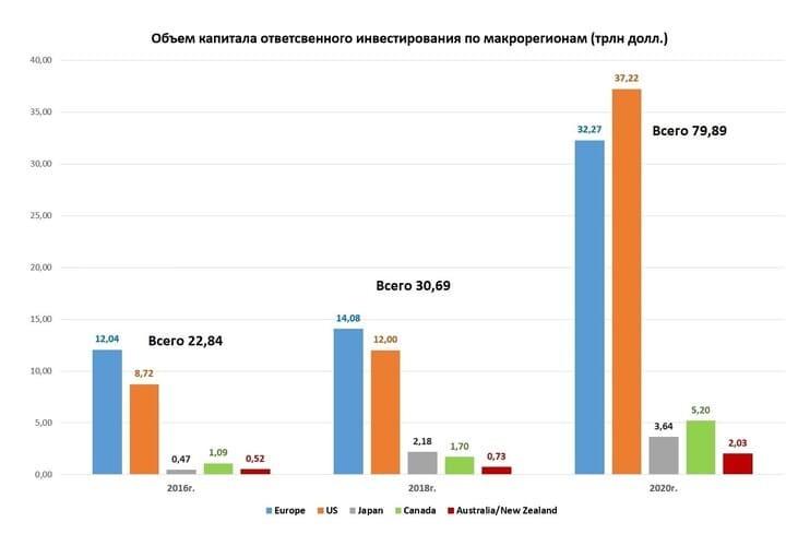 Рис. 5. Объём капиталов ответственного инвестирования по макрорегионам. Источник: данные PwC