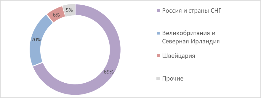 Рис. 10. Источник: данные ГК «Петропавловск»
