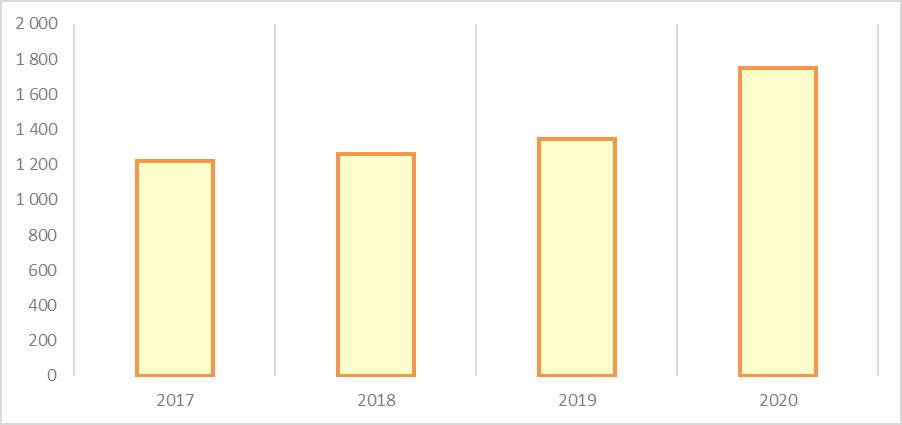 Рис. 9. Источник: годовой отчёт ГК «Петропавловск» за 2020 г.