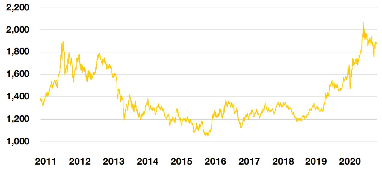 Рис. 5. Источник: данные Союза золотопромышленников России, данные компаний, расчёты НРА