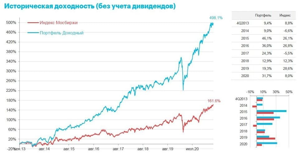 Рис. 2. Сравнение динамики доходности Индекса Мосбиржи и Доходного портфеля. 2013–2021 гг.  Источник: www.moex.com/ru/index/IMOEX