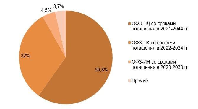 Рис.3. Источник: Счётная палата РФ