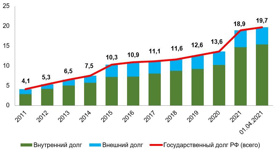 *по состоянию на 1 января каждого года Рис.1. Источник: Минфин России и Федеральное казначейство