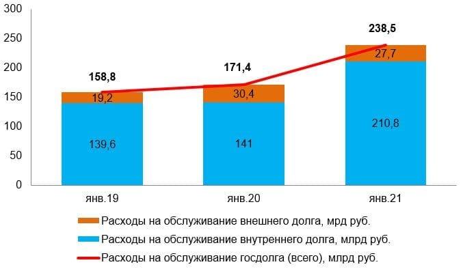 Рис.4. Источник: Счётная палата РФ