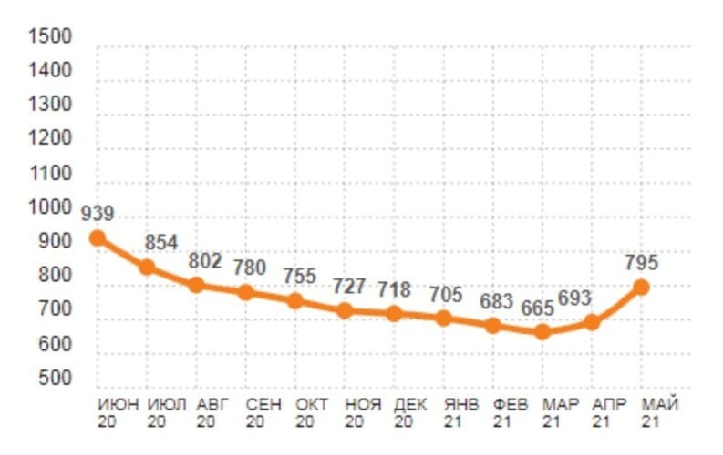 Рис. 2. Индекс суточной ставки на полувагоны. Источник: РЖД-партнёр.ру