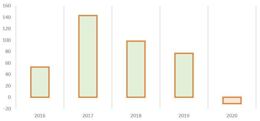 Рис. 7. Источник: финансовые показатели ПАО «Башнефть»