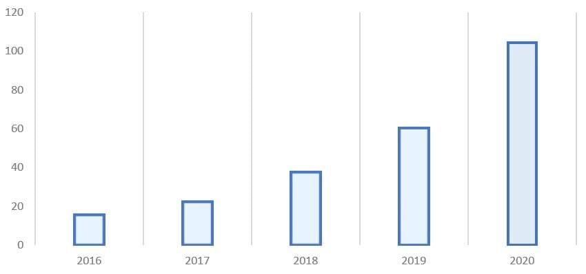 Рис. 4. Источник: финансовые показатели Ozon и ПАО «АФК Система»