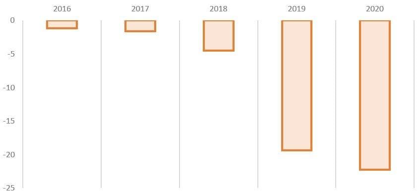 Рис. 5. Источник: финансовые показатели Ozon и ПАО «АФК Система»