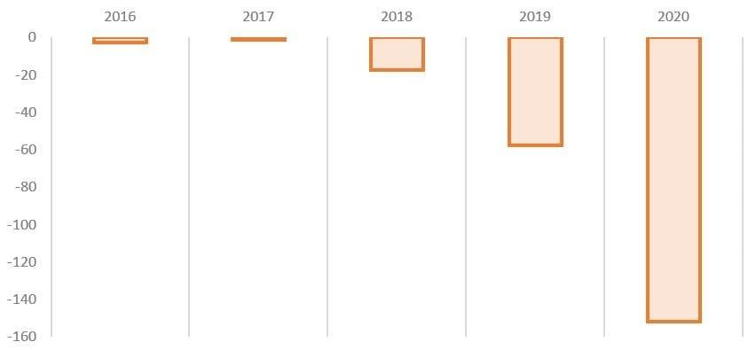 Пять российских компаний, убыток которых превысил 10 млрд рублей по итогам 2020 года