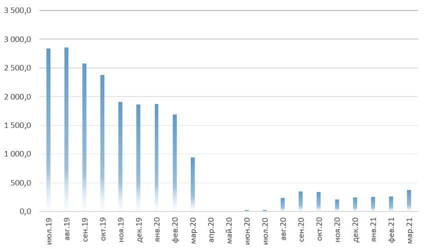 Рис. 2. Источник: операционные показатели ПАО «Аэрофлот»