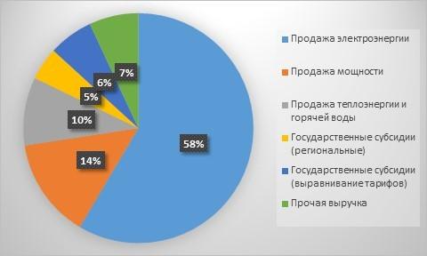 Рис. 3. Структура выручки ПАО «РусГидро». Источник: отчётность ПАО «РусГидро»