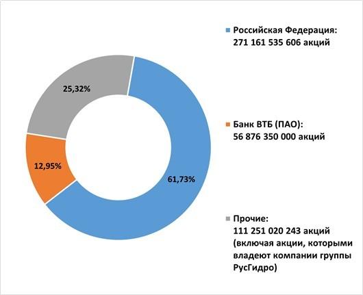 Рис. 1. Структура акционеров ПАО «РусГидро». Источник: сайт компании