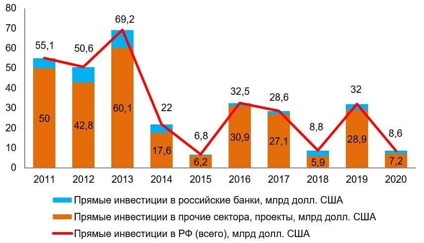 Рис. 1. Источник: Банк России