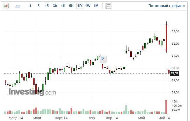Рис. 2. Майское падение акций AT&T. Источник: investing.com