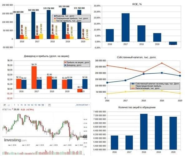 Рис. 1. Сводка финансовых показателей AT&T за 2016–2020 гг. Источник: диаграммы — данные EDGAR, график акций — investing.com