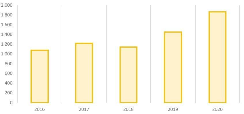Рис. 12. Источник: финансовые показатели Nordgold