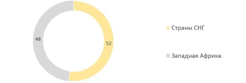 Рис. 6. Источник: годовой отчёт Nordgold за 2020 г.