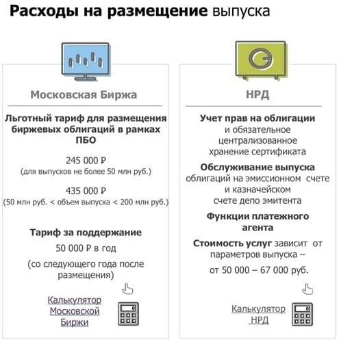 Рис. 2. Расходы на размещение выпуска облигаций. Источник: сайт Московской биржи