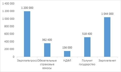 Рис. 3. Обычные годовые платежи при ежемесячной зарплате в 100 тыс. руб.