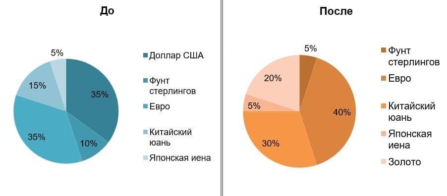 Рис. 2. Источник: данные Минфин РФ