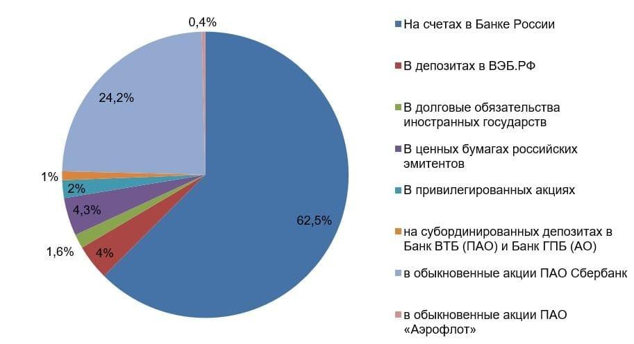 Минфин России отказался от доллара в Фонде национального благосостояния