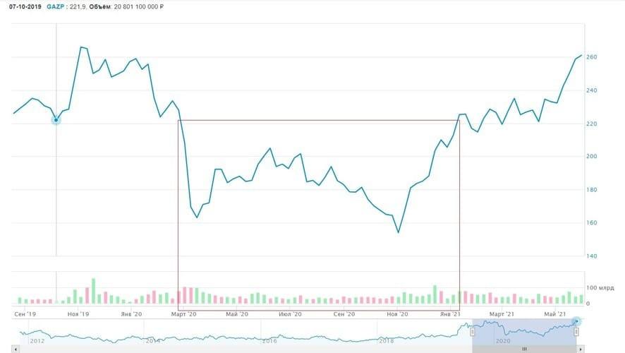 Рис. 1. График изменения цены акций «Газпрома» на Московской бирже