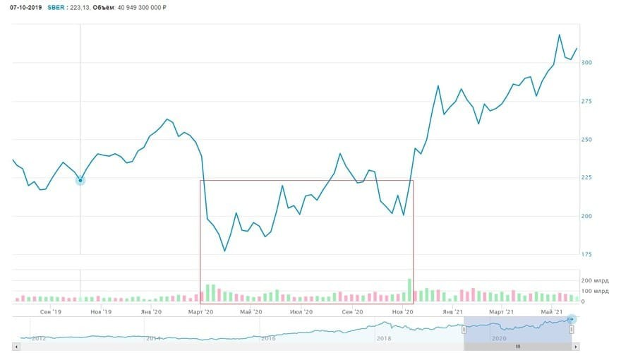 Рис. 2. График изменения цены акций «Сбербанка» на Московской бирже