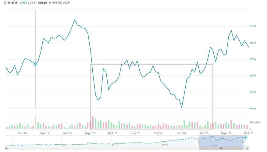 Рис. 3. График изменения цены акций «Лукойла» на Московской бирже