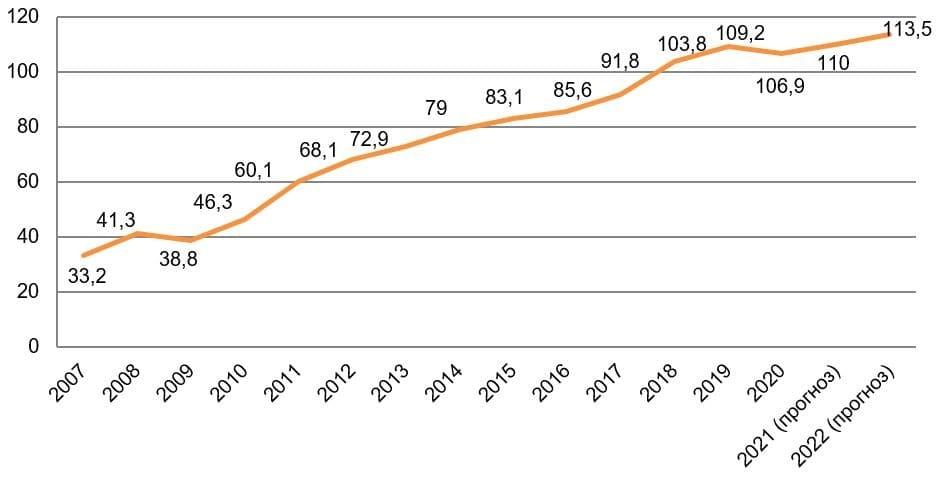 Рис. 2. Источник: данные Росстата и Минэкономразвития РФ