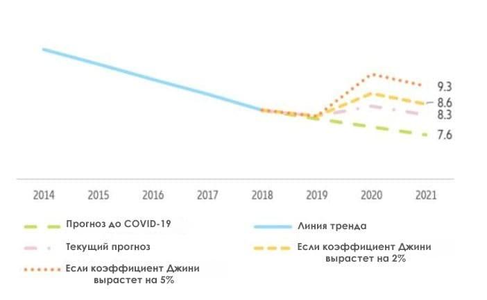 Рис. 6. Глобальный прогноз бедности, %. Источник: Allianz Global Wealth Report 2020