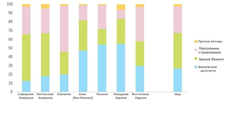 Рис. 4. Структура сбережений по видам активов, млрд евро. Источник: Allianz Global Wealth Report 2020