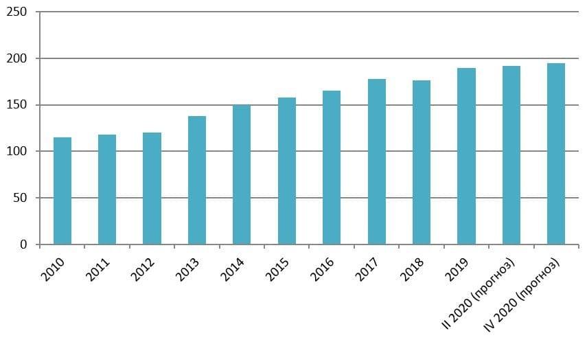 Рис. 1. Динамика мировых финансовых активов, млрд евро. Источник: Allianz Global Wealth Report 2020