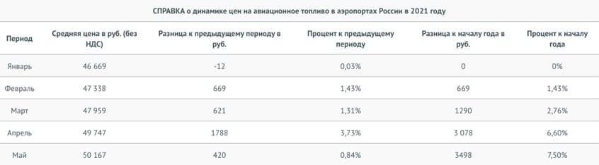 Рис. 3. Динамика цен на авиационный керосин с января по май текущего года. Источник: favt.gov.ru