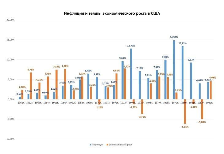 Рис. 6. Темпы роста ВВП США и уровень инфляции. По данным: databank.worldbank.org